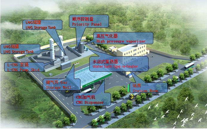 L-CNG Filling Station